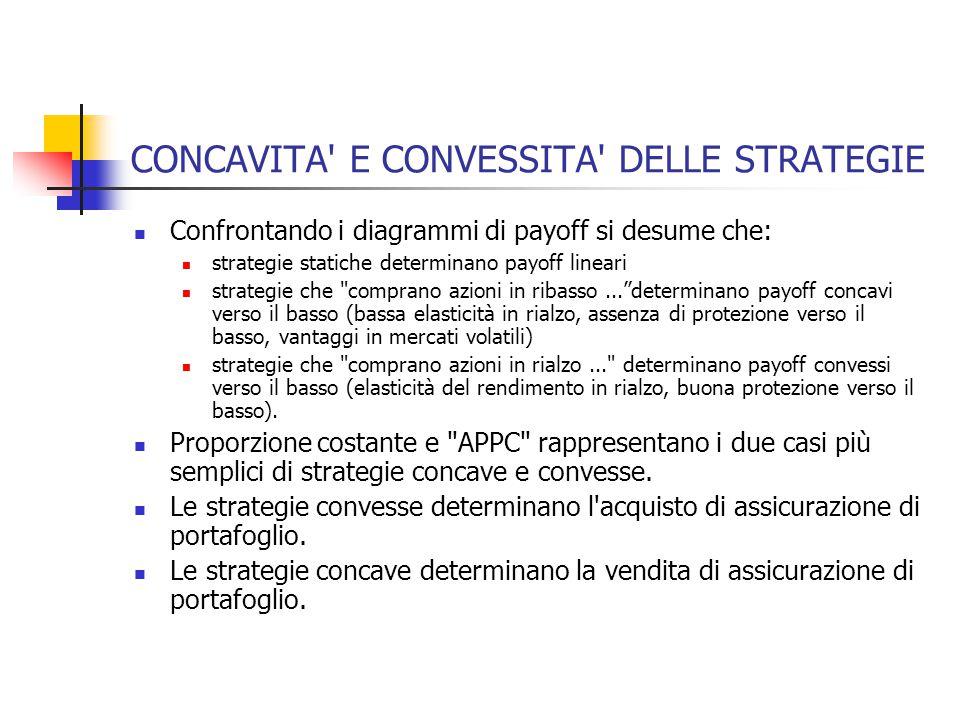 CONCAVITA' E CONVESSITA' DELLE STRATEGIE Confrontando i diagrammi di payoff si desume che: strategie statiche determinano payoff lineari strategie che