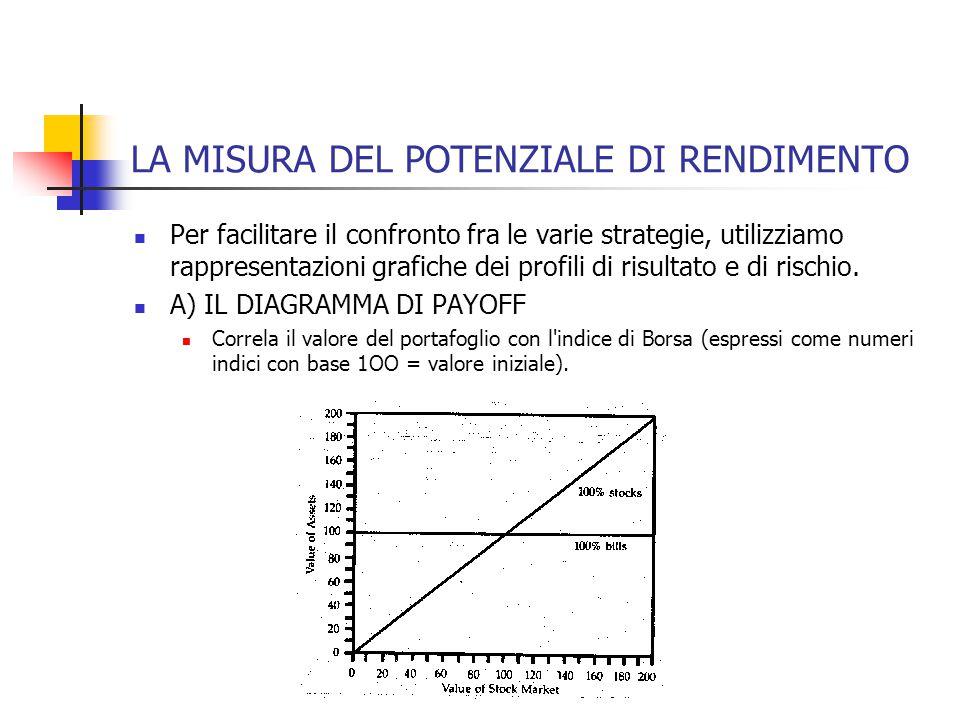 LA MISURA DEL POTENZIALE DI RENDIMENTO Per facilitare il confronto fra le varie strategie, utilizziamo rappresentazioni grafiche dei profili di risult