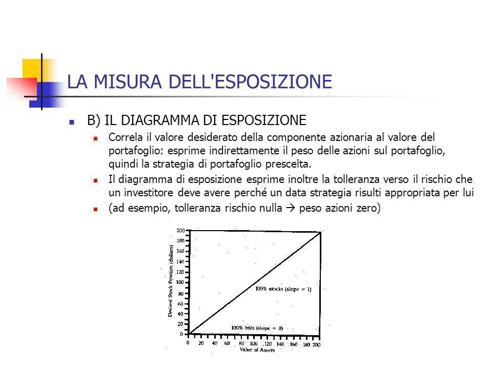 LA MISURA DELL'ESPOSIZIONE B) IL DIAGRAMMA DI ESPOSIZIONE Correla il valore desiderato della componente azionaria al valore del portafoglio: esprime i