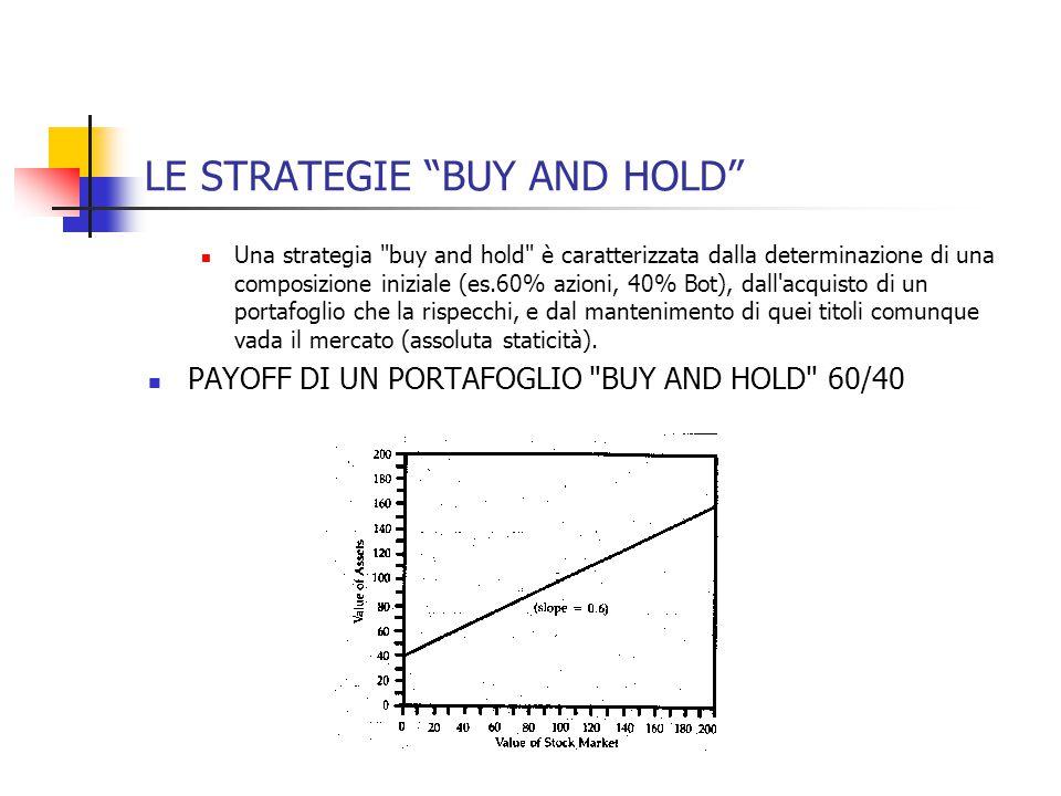 LE STRATEGIE BUY AND HOLD Una strategia buy and hold è caratterizzata dalla determinazione di una composizione iniziale (es.60% azioni, 40% Bot), dall acquisto di un portafoglio che la rispecchi, e dal mantenimento di quei titoli comunque vada il mercato (assoluta staticità).