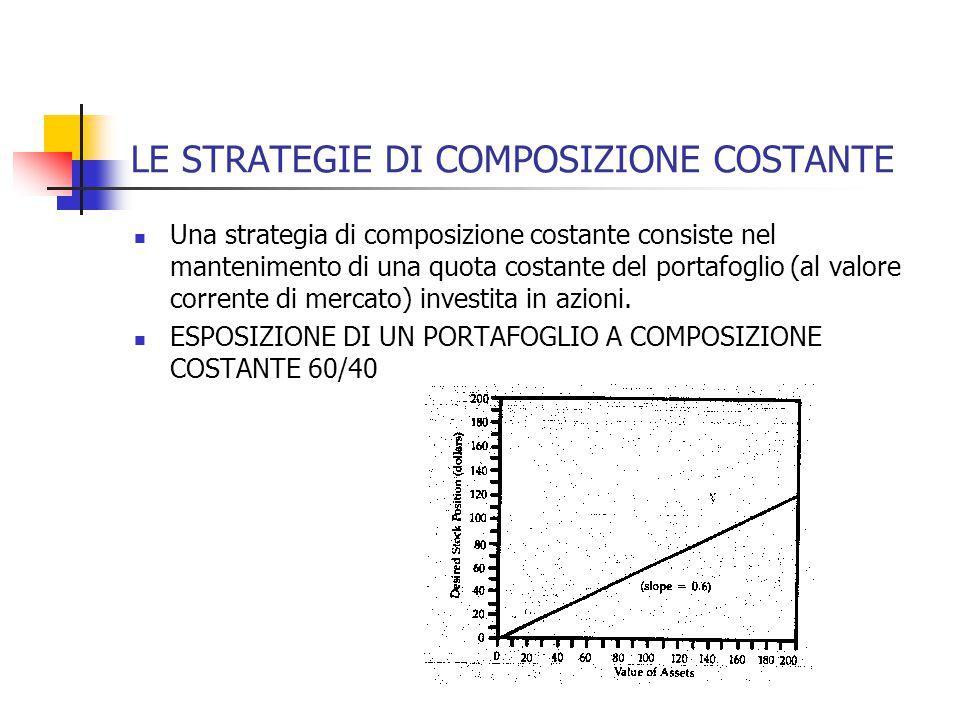 LE STRATEGIE DI COMPOSIZIONE COSTANTE Una strategia di composizione costante consiste nel mantenimento di una quota costante del portafoglio (al valore corrente di mercato) investita in azioni.