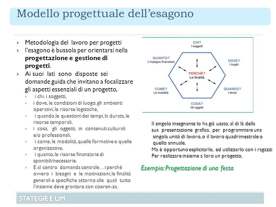 Modello progettuale dell'esagono  Metodologia del lavoro per progetti  l'esagono è bussola per orientarsi nella progettazione e gestione di progetti
