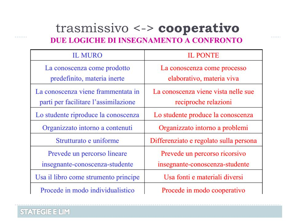 trasmissivo cooperativo