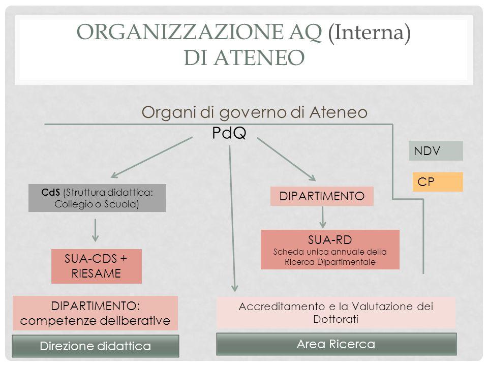 ORGANIZZAZIONE AQ (Interna) DI ATENEO Organi di governo di Ateneo PdQ CdS (Struttura didattica: Collegio o Scuola) SUA-CDS + RIESAME DIPARTIMENTO DIPA