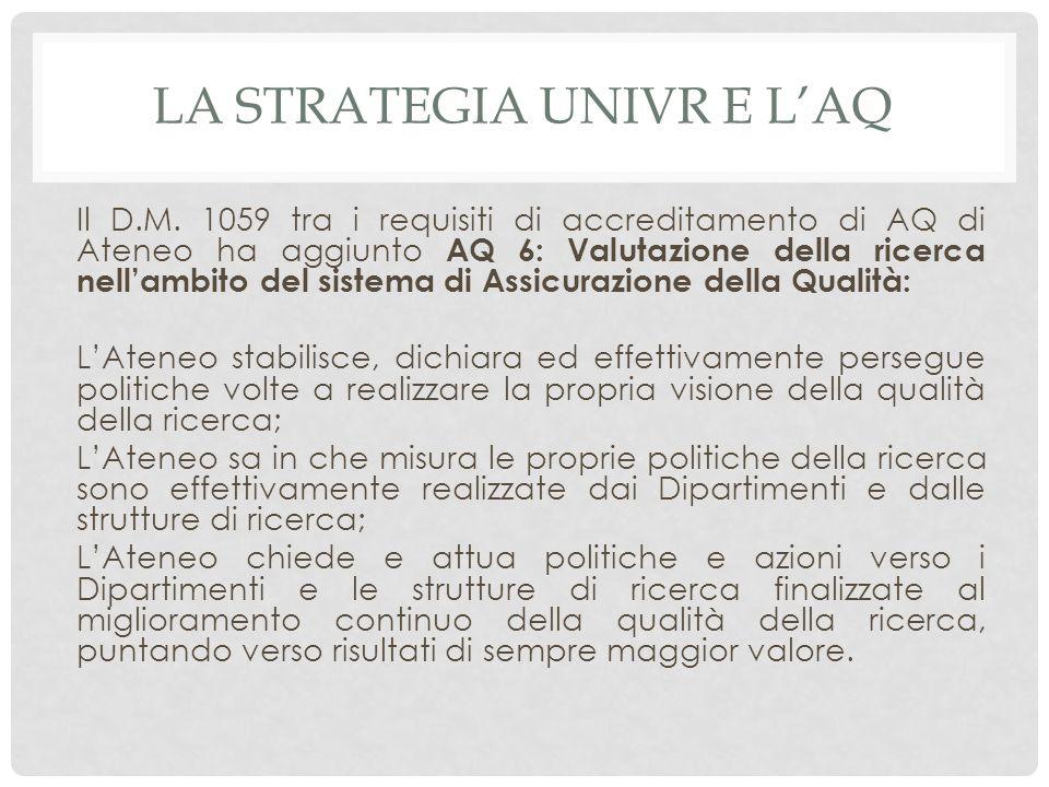 LA STRATEGIA UNIVR E L'AQ Il D.M. 1059 tra i requisiti di accreditamento di AQ di Ateneo ha aggiunto AQ 6: Valutazione della ricerca nell'ambito del s
