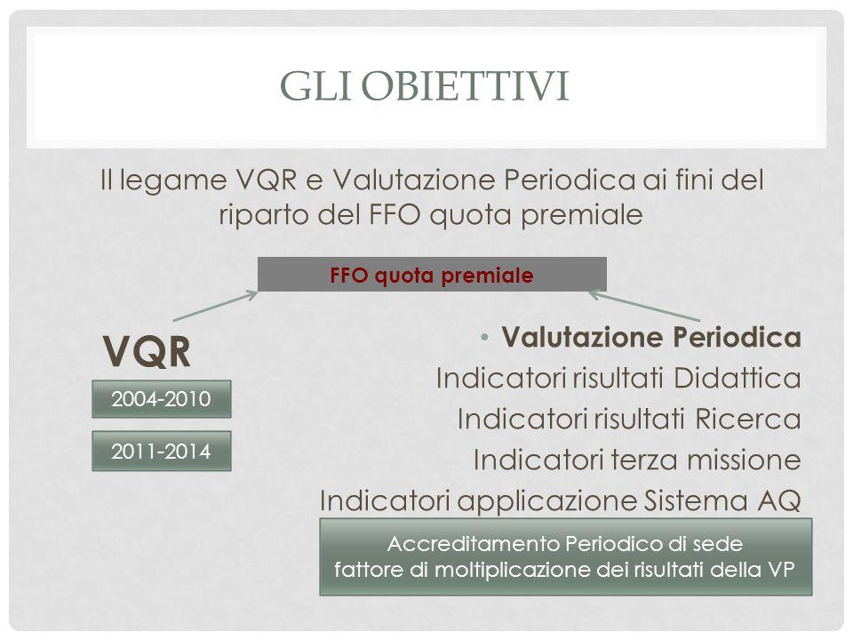 GLI OBIETTIVI Il legame VQR e Valutazione Periodica ai fini del riparto del FFO quota premiale Valutazione Periodica Indicatori risultati Didattica In