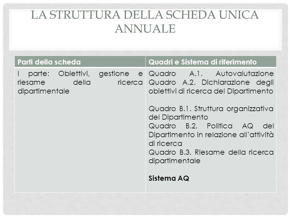 LA STRUTTURA DELLA SCHEDA UNICA ANNUALE Parti della schedaQuadri e Sistema di riferimento I parte: Obiettivi, gestione e riesame della ricerca diparti