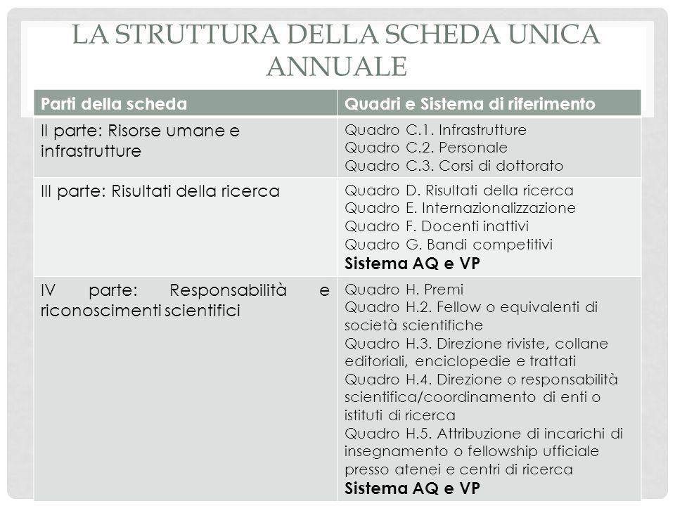 LA STRUTTURA DELLA SCHEDA UNICA ANNUALE Parti della schedaQuadri e Sistema di riferimento V parte: Terza missione (ovvero i risultati della cd.