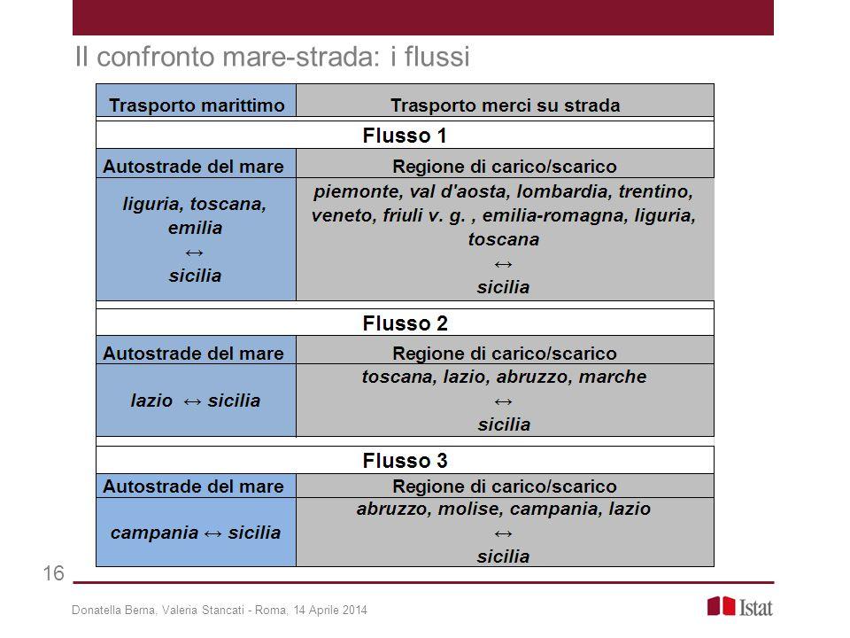 Donatella Berna, Valeria Stancati - Roma, 14 Aprile 2014 16 Il confronto mare-strada: i flussi
