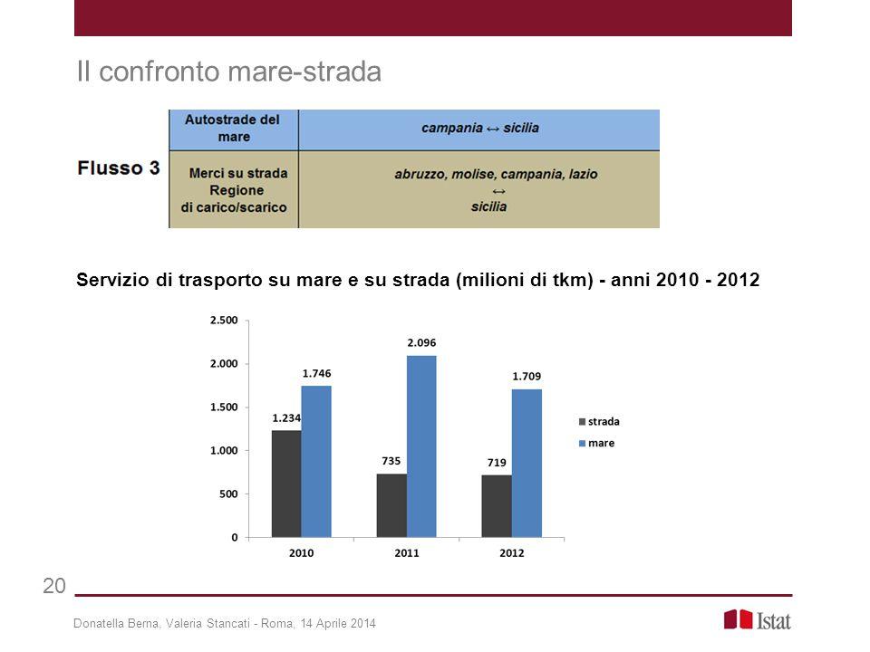 Donatella Berna, Valeria Stancati - Roma, 14 Aprile 2014 20 Il confronto mare-strada Servizio di trasporto su mare e su strada (milioni di tkm) - anni