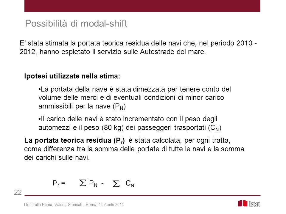 Donatella Berna, Valeria Stancati - Roma, 14 Aprile 2014 22 Possibilità di modal-shift Ipotesi utilizzate nella stima: La portata della nave è stata d