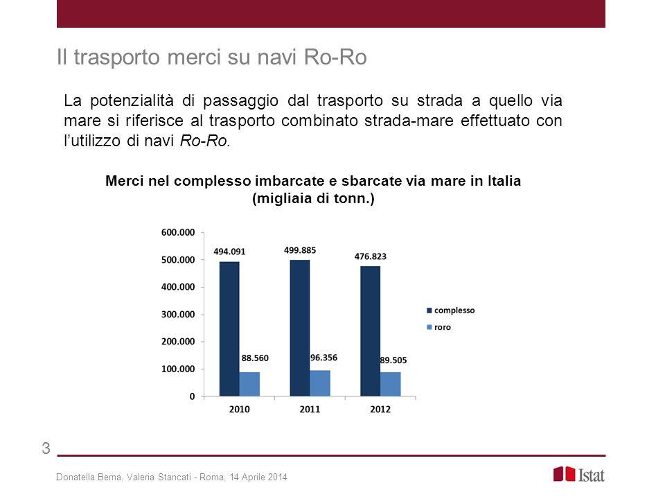 Donatella Berna, Valeria Stancati - Roma, 14 Aprile 2014 3 Il trasporto merci su navi Ro-Ro La potenzialità di passaggio dal trasporto su strada a que