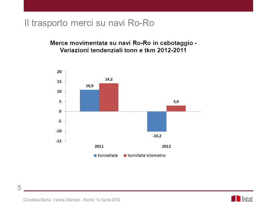 Donatella Berna, Valeria Stancati - Roma, 14 Aprile 2014 26 Conclusioni Nel periodo 2010-2012 si rileva una minore incidenza del servizio nazionale di trasporto merci su strada rispetto al servizio di trasporto marittimo in cabotaggio.