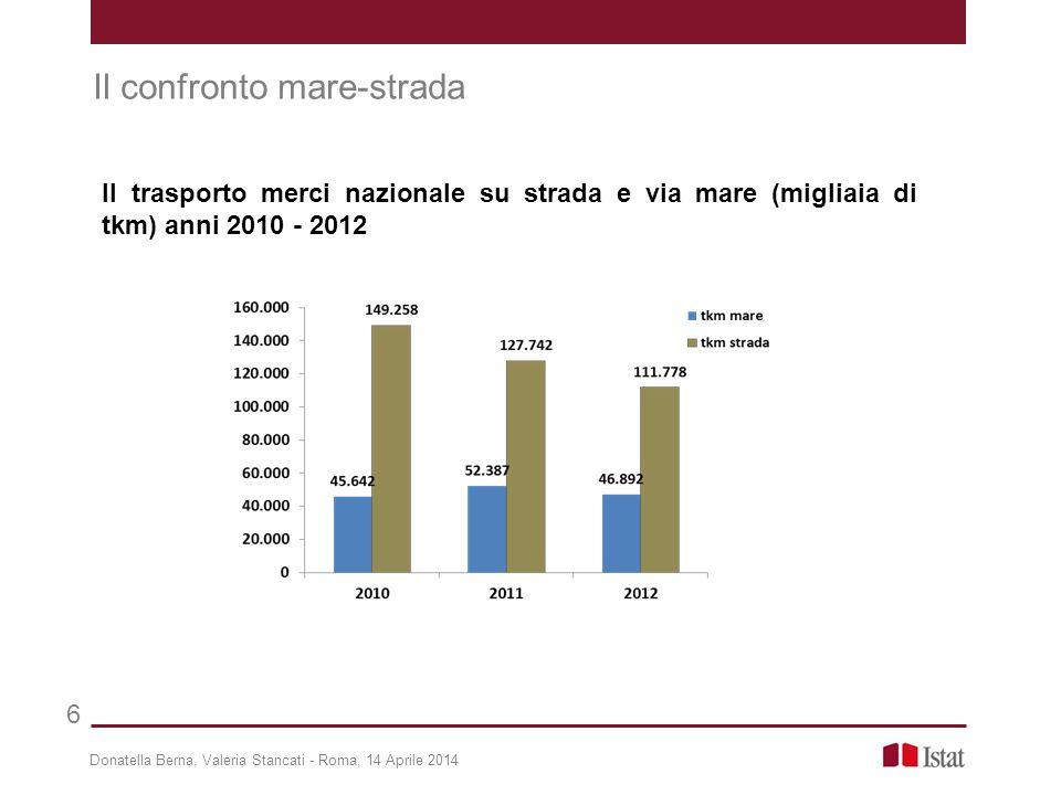 Donatella Berna, Valeria Stancati - Roma, 14 Aprile 2014 7 Il confronto mare-strada Modal-split nelle modalità marittima e stradale