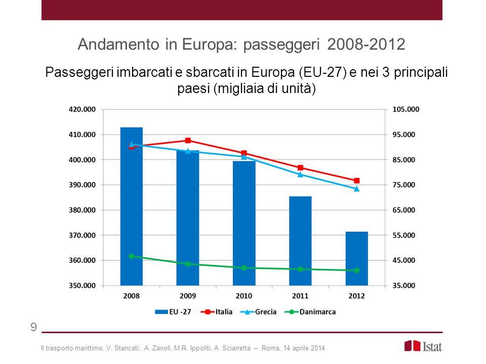 Andamento in Europa: passeggeri 2008-2012 9 Passeggeri imbarcati e sbarcati in Europa (EU-27) e nei 3 principali paesi (migliaia di unità) Il trasporto marittimo, V.