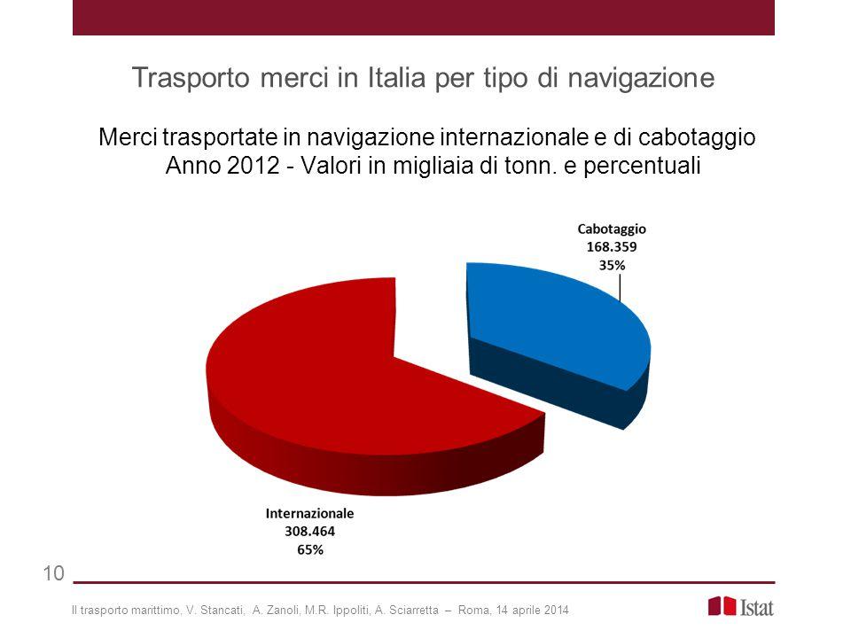 Trasporto merci in Italia per tipo di navigazione 10 Merci trasportate in navigazione internazionale e di cabotaggio Anno 2012 - Valori in migliaia di tonn.