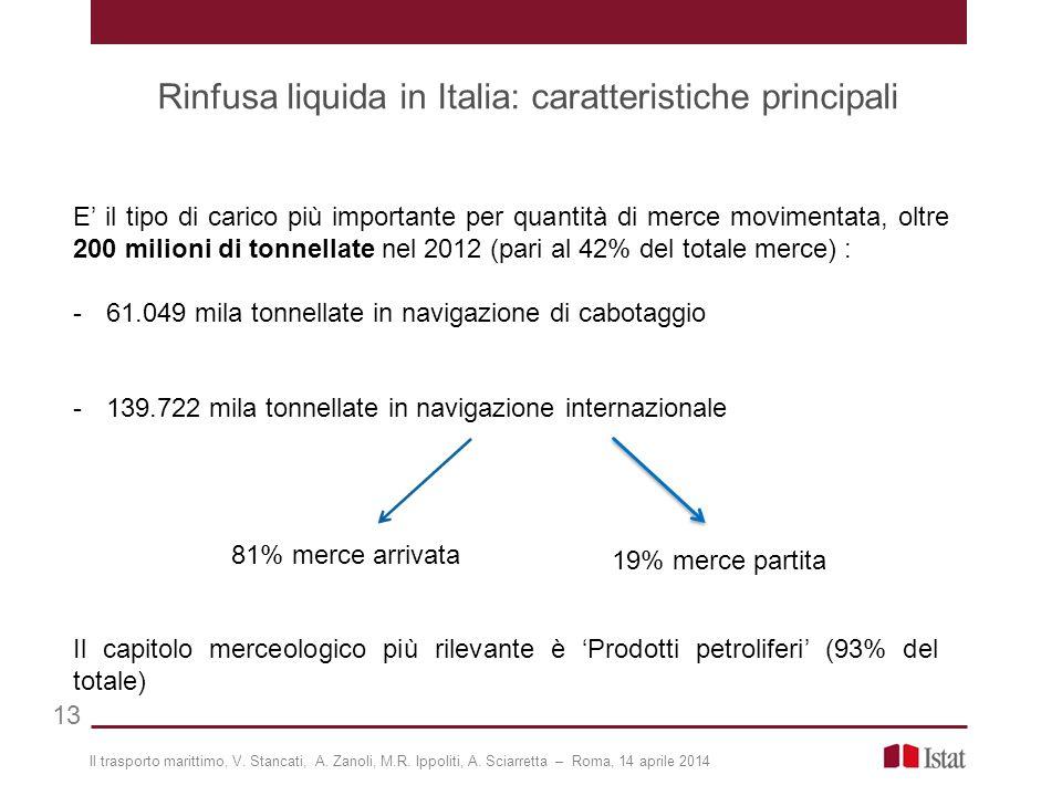 E' il tipo di carico più importante per quantità di merce movimentata, oltre 200 milioni di tonnellate nel 2012 (pari al 42% del totale merce) : -61.049 mila tonnellate in navigazione di cabotaggio -139.722 mila tonnellate in navigazione internazionale Rinfusa liquida in Italia: caratteristiche principali 13 81% merce arrivata 19% merce partita Il capitolo merceologico più rilevante è 'Prodotti petroliferi' (93% del totale) Il trasporto marittimo, V.