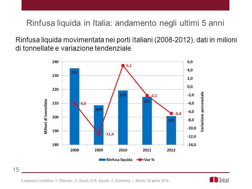 Rinfusa liquida in Italia: andamento negli ultimi 5 anni 15 Rinfusa liquida movimentata nei porti Italiani (2008-2012), dati in milioni di tonnellate e variazione tendenziale Il trasporto marittimo, V.