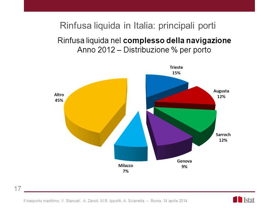 Rinfusa liquida in Italia: principali porti 17 Il trasporto marittimo, V.