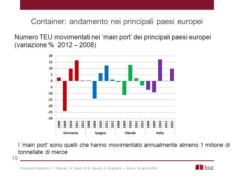 Container: andamento nei principali paesi europei 19 Numero TEU movimentati nei 'main port' dei principali paesi europei (variazione % 2012 – 2008) I 'main port' sono quelli che hanno movimentato annualmente almeno 1 milione di tonnellate di merce Il trasporto marittimo, V.