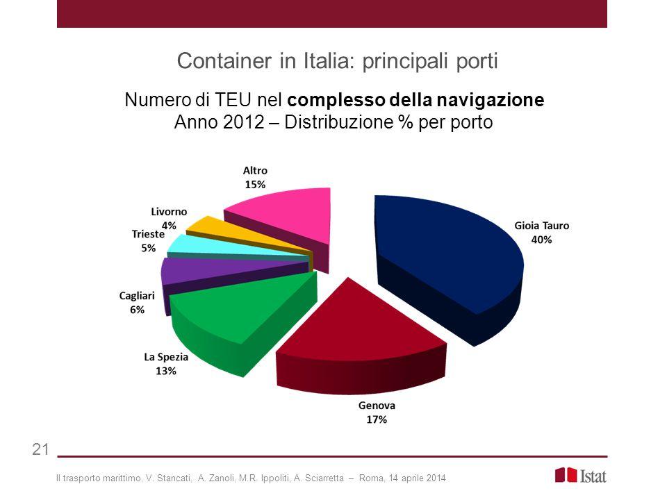 Container in Italia: principali porti 21 Numero di TEU nel complesso della navigazione Anno 2012 – Distribuzione % per porto Il trasporto marittimo, V.