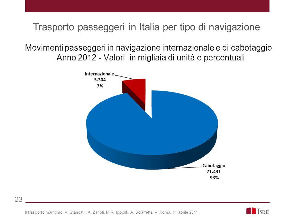 Trasporto passeggeri in Italia per tipo di navigazione 23 Movimenti passeggeri in navigazione internazionale e di cabotaggio Anno 2012 - Valori in migliaia di unità e percentuali Il trasporto marittimo, V.