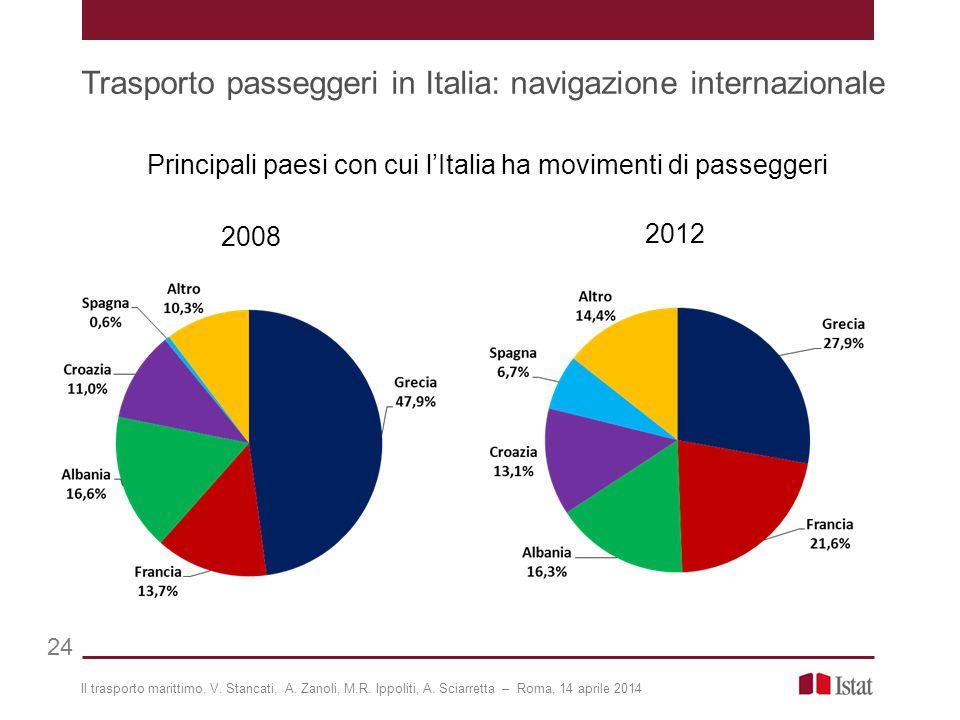 Trasporto passeggeri in Italia: navigazione internazionale 24 Principali paesi con cui l'Italia ha movimenti di passeggeri 2008 2012 Il trasporto marittimo, V.