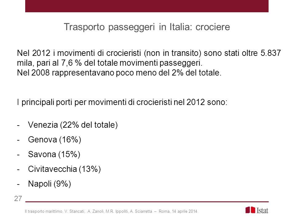 Trasporto passeggeri in Italia: crociere 27 Nel 2012 i movimenti di crocieristi (non in transito) sono stati oltre 5.837 mila, pari al 7,6 % del totale movimenti passeggeri.