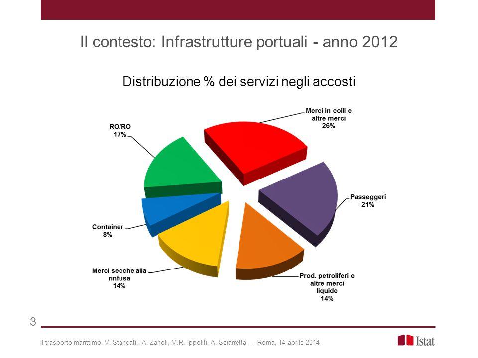 Il contesto: Infrastrutture portuali - anno 2012 Distribuzione % della superficie delle aree di raccordo presenti nei terminal passeggeri, per tipologia di mezzi di trasporto Il trasporto marittimo, V.