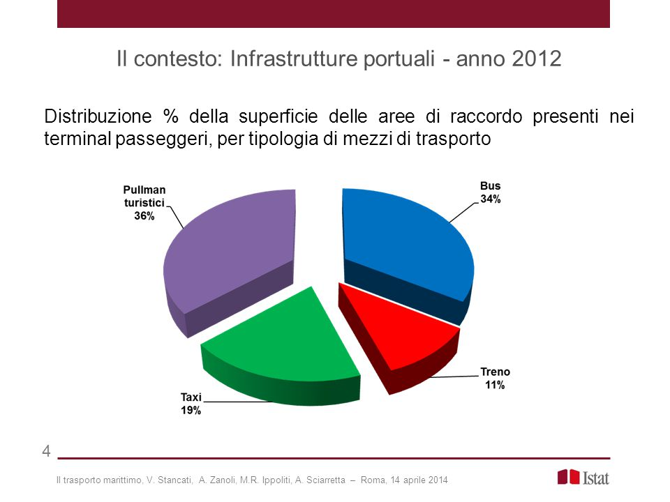 La rilevazione L'Istat svolge l'attività di rilevazione sul Trasporto marittimo secondo quanto previsto dal Programma statistico nazionale in vigore L'indagine soddisfa i requisiti fissati dalla Direttiva n.