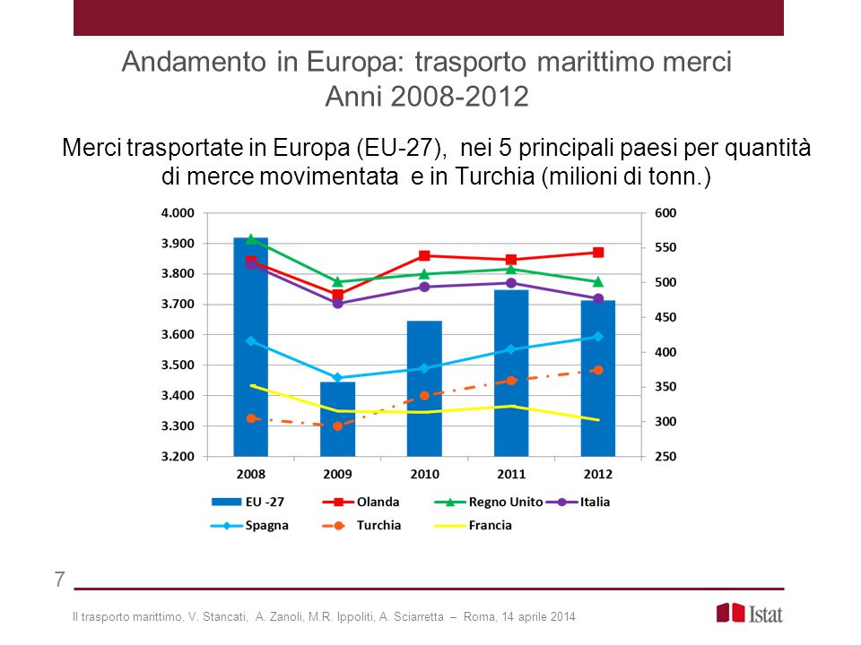 Andamento in Europa: trasporto marittimo merci Anni 2008-2012 7 Merci trasportate in Europa (EU-27), nei 5 principali paesi per quantità di merce movimentata e in Turchia (milioni di tonn.) Il trasporto marittimo, V.