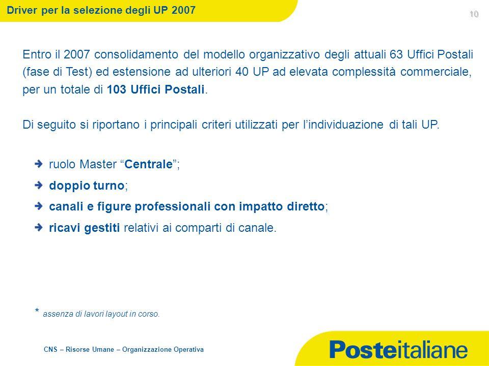 CNS – Risorse Umane – Organizzazione Operativa 10 Driver per la selezione degli UP 2007 Entro il 2007 consolidamento del modello organizzativo degli a