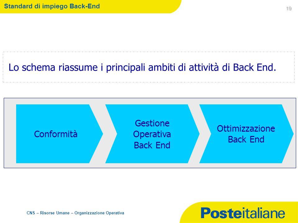 CNS – Risorse Umane – Organizzazione Operativa 19 Standard di impiego Back-End Lo schema riassume i principali ambiti di attività di Back End. Conform