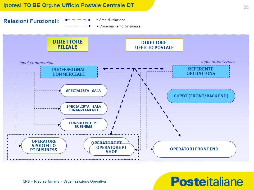 CNS – Risorse Umane – Organizzazione Operativa 25 Ipotesi TO BE Org.ne Ufficio Postale Centrale DT Relazioni Funzionali: DIRETTORE UFFICIO POSTALE OPE