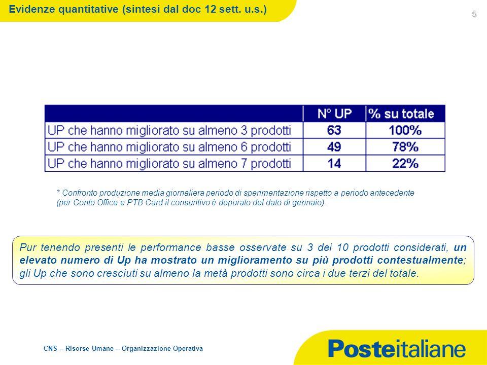 CNS – Risorse Umane – Organizzazione Operativa 5 Pur tenendo presenti le performance basse osservate su 3 dei 10 prodotti considerati, un elevato nume