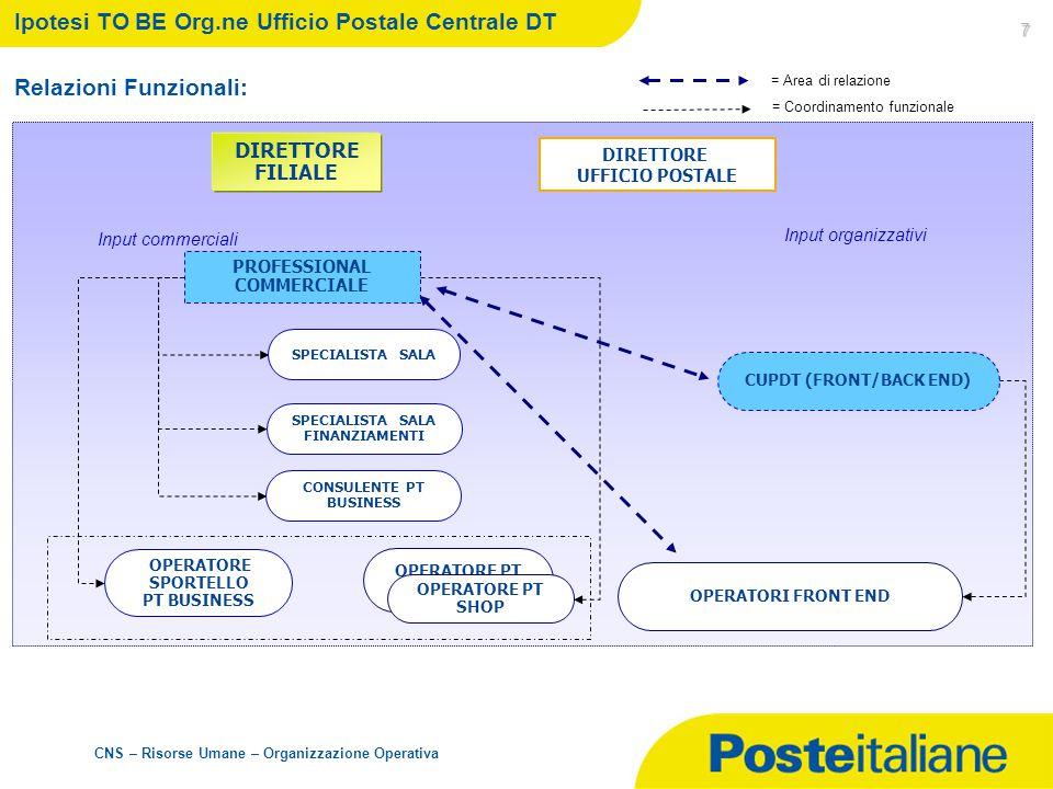 CNS – Risorse Umane – Organizzazione Operativa 7 Ipotesi TO BE Org.ne Ufficio Postale Centrale DT Relazioni Funzionali: DIRETTORE UFFICIO POSTALE OPER