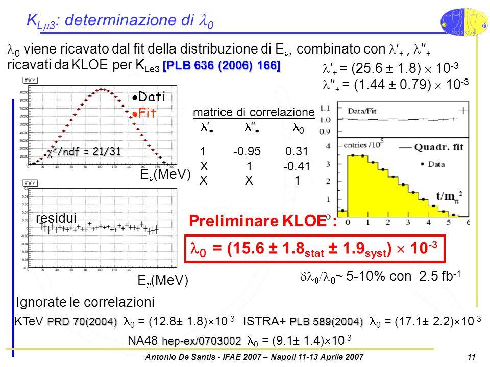 Antonio De Santis - IFAE 2007 – Napoli 11-13 Aprile 200711 K L  3 : determinazione di 0 [PLB 636 (2006) 166] 0 viene ricavato dal fit della distribuzione di E, combinato con ' +, '' + ricavati da KLOE per K Le3 [PLB 636 (2006) 166] 0 = (15.6 ± 1.8 stat ± 1.9 syst )  10 -3 PRD 70(2004) KTeV PRD 70(2004) 0 = (12.8± 1.8)  10 -3 hep-ex/0703002 NA48 hep-ex/0703002 0 = (9.1± 1.4)  10 -3 PLB 589(2004) ISTRA+ PLB 589(2004) 0 = (17.1± 2.2)  10 -3 matrice di correlazione ' +  '' + 0 1 -0.95 0.31 X 1 -0.41 X X 1 ' + = (25.6 ± 1.8)  10 -3 '' + = (1.44 ± 0.79)  10 -3  Dati  Fit  2 /ndf = 21/31 residui E (MeV) Preliminare KLOE :     ~ 5-10% con 2.5 fb -1 E (MeV) Ignorate le correlazioni