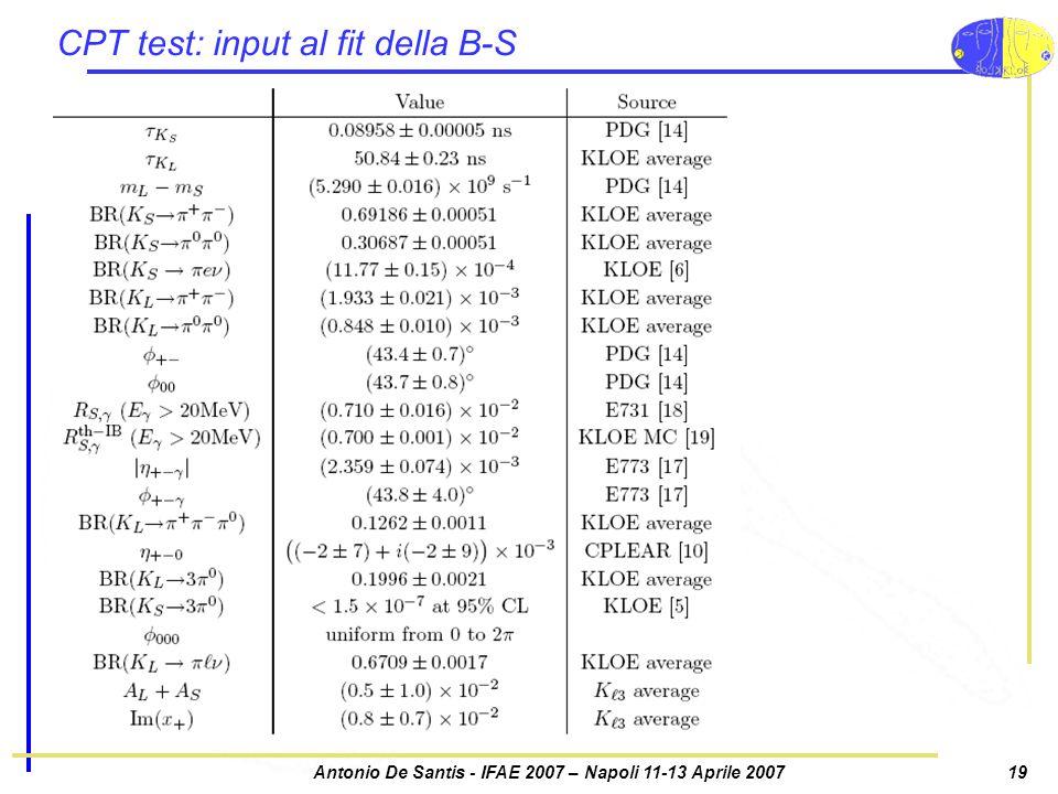 Antonio De Santis - IFAE 2007 – Napoli 11-13 Aprile 200719 CPT test: input al fit della B-S