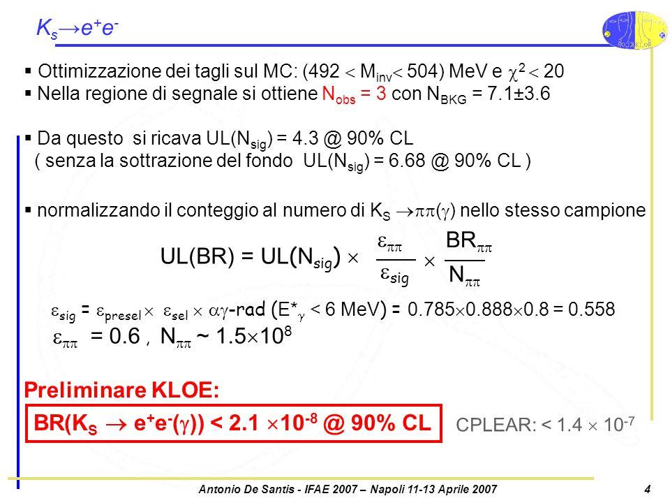 Antonio De Santis - IFAE 2007 – Napoli 11-13 Aprile 20074 K s →e + e -  Ottimizzazione dei tagli sul MC: (492  M inv  504) MeV e  2  20  Nella regione di segnale si ottiene N obs = 3 con N BKG = 7.1±3.6  Da questo si ricava UL(N sig ) = 4.3 @ 90% CL ( senza la sottrazione del fondo UL(N sig ) = 6.68 @ 90% CL )  sig =  presel  sel   -rad ( E*  < 6 MeV ) = 0.785  0.888  0.8 = 0.558   = 0.6, N  ~ 1.5  10 8 UL(BR) = UL ( N sig )     sig BR  N    normalizzando il conteggio al numero di K S  (  ) nello stesso campione BR(K S  e + e - (  )) < 2.1  10 -8 @ 90% CL Preliminare KLOE: CPLEAR: < 1.4  10 -7