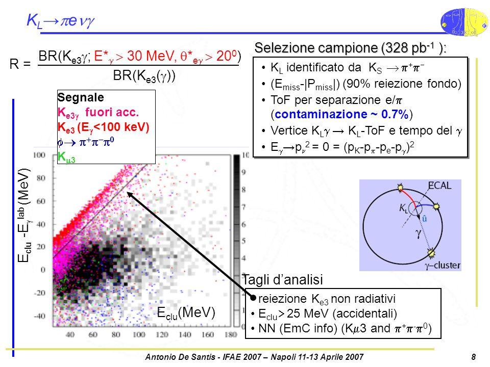 Antonio De Santis - IFAE 2007 – Napoli 11-13 Aprile 20078 KL→eKL→e E clu (MeV) E clu -E  lab (MeV) Selezione campione (328 pb -1 ): K L identificato da K S      (E miss -|P miss |) (90% reiezione fondo) ToF per separazione e/  (contaminazione ~ 0.7%) Vertice K L  → K L -ToF e tempo del  E  →p 2 = 0 = (p K -p  -p e -p  ) 2 K L identificato da K S      (E miss -|P miss |) (90% reiezione fondo) ToF per separazione e/  (contaminazione ~ 0.7%) Vertice K L  → K L -ToF e tempo del  E  →p 2 = 0 = (p K -p  -p e -p  ) 2 Segnale K e3  fuori acc.