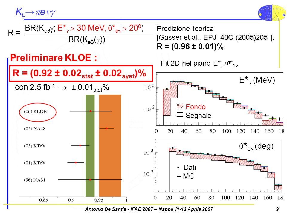 Antonio De Santis - IFAE 2007 – Napoli 11-13 Aprile 20079 KL→eKL→e BR(K e3  ; E*   30 MeV,  * e   20 0 ) BR(K e3 (  )) R = con 2.5 fb -1  ± 0.01 stat % Predizione teorica EPJ 40C (2005)205 ] [Gasser et al., EPJ 40C (2005)205 ]: R = (0.96 ± 0.01)% Fit 2D nel piano E*  /  * e   * e   deg) Dati  MC E *   (MeV) Fondo Segnale Preliminare KLOE : R = (0.92 ± 0.02 stat ± 0.02 syst )%