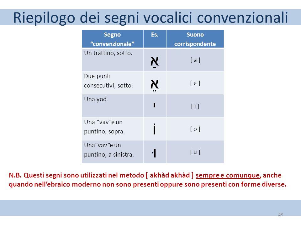 """Riepilogo dei segni vocalici convenzionali 48 Segno """"convenzionale"""" Es. Suono corrispondente Un trattino, sotto. אַ [ a ] Due punti consecutivi, sotto"""