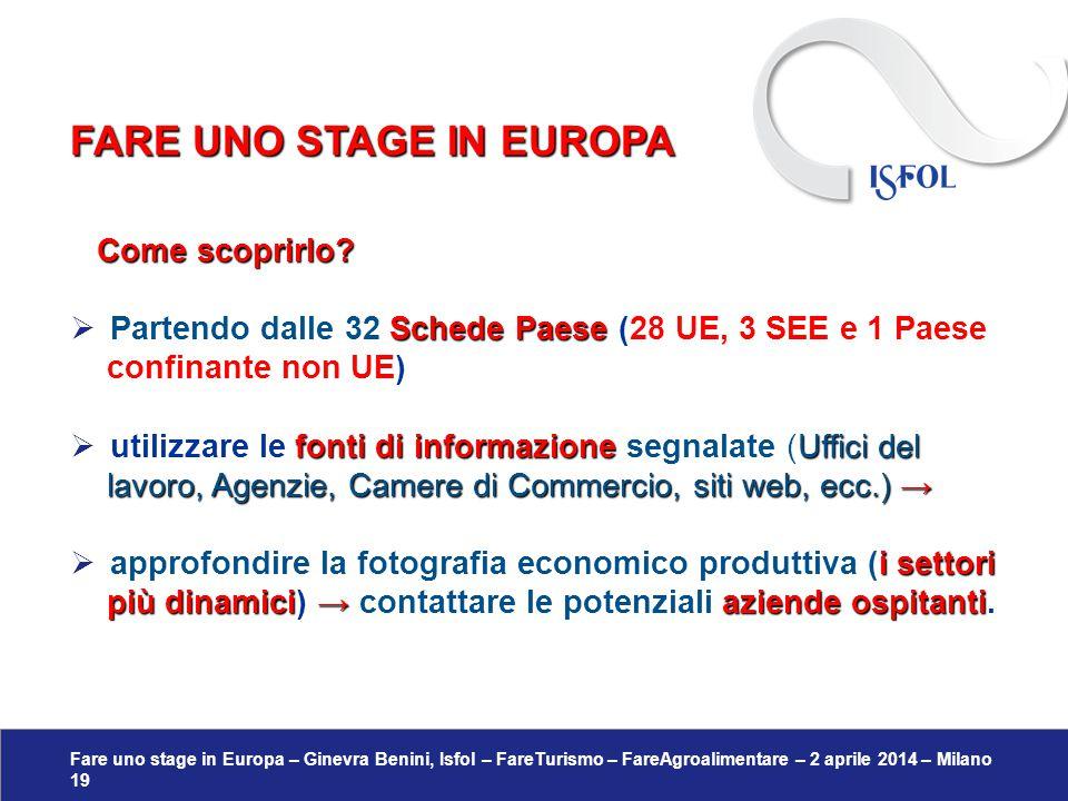 Fare uno stage in Europa – Ginevra Benini, Isfol – FareTurismo – FareAgroalimentare – 2 aprile 2014 – Milano 19 Come scoprirlo? Come scoprirlo? Schede