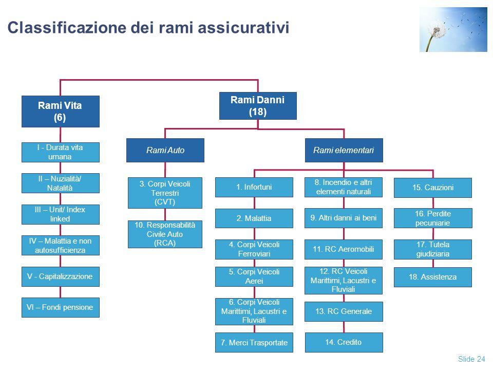 Slide 24 Classificazione dei rami assicurativi Rami Danni (18) Rami Vita (6) Rami AutoRami elementari 1.