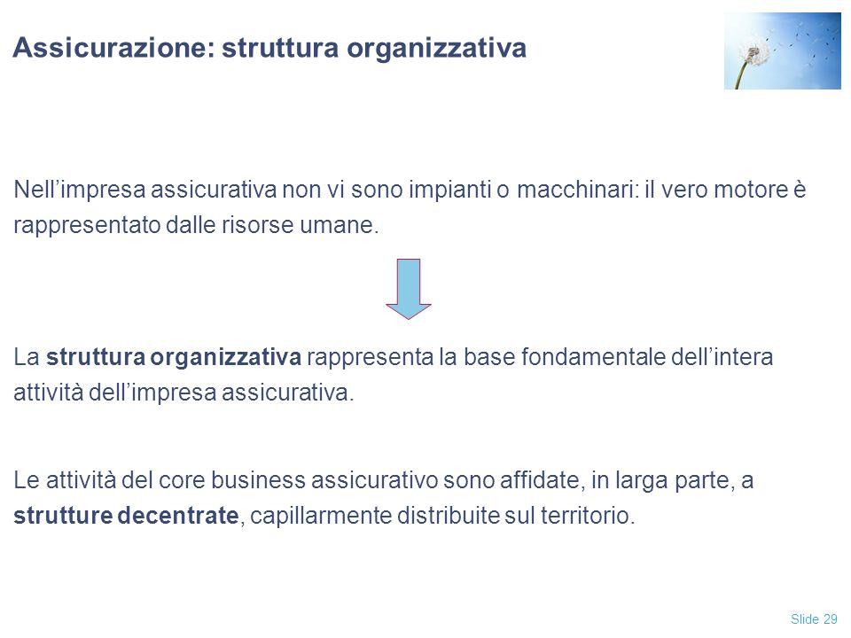 Slide 29 Assicurazione: struttura organizzativa Nell'impresa assicurativa non vi sono impianti o macchinari: il vero motore è rappresentato dalle risorse umane.