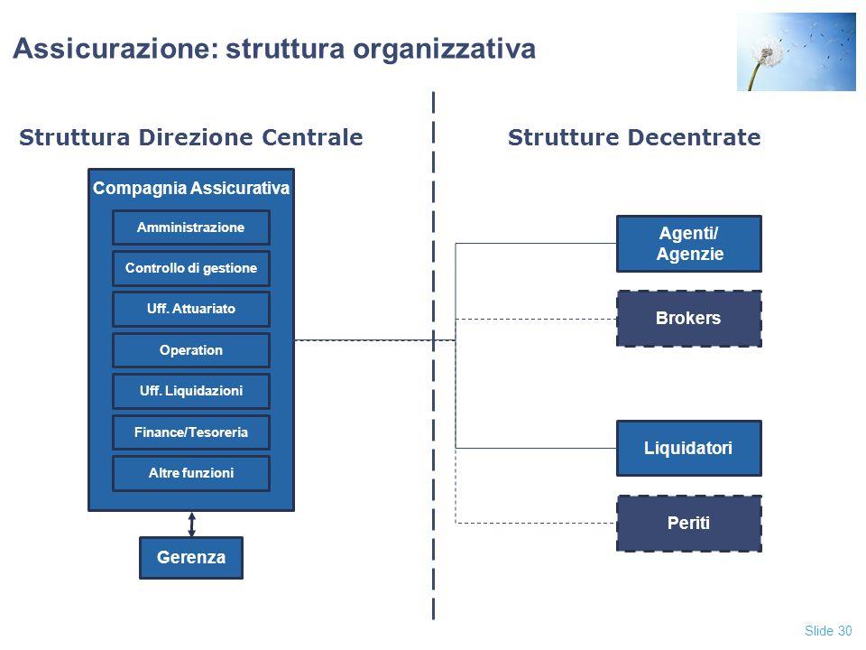 Slide 30 Assicurazione: struttura organizzativa Compagnia Assicurativa Altre funzioni Amministrazione Controllo di gestione Uff.