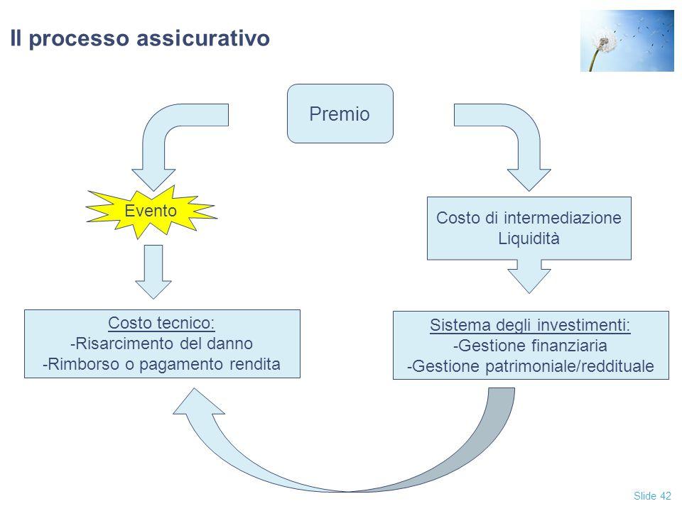 Slide 42 Il processo assicurativo Premio Evento Costo di intermediazione Liquidità Sistema degli investimenti: - Gestione finanziaria - Gestione patrimoniale/reddituale Costo tecnico: - Risarcimento del danno - Rimborso o pagamento rendita