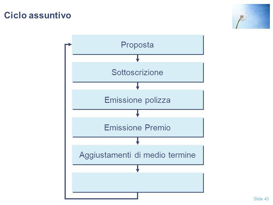 Slide 43 Ciclo assuntivo Proposta Sottoscrizione Emissione polizza Emissione Premio Aggiustamenti di medio termine