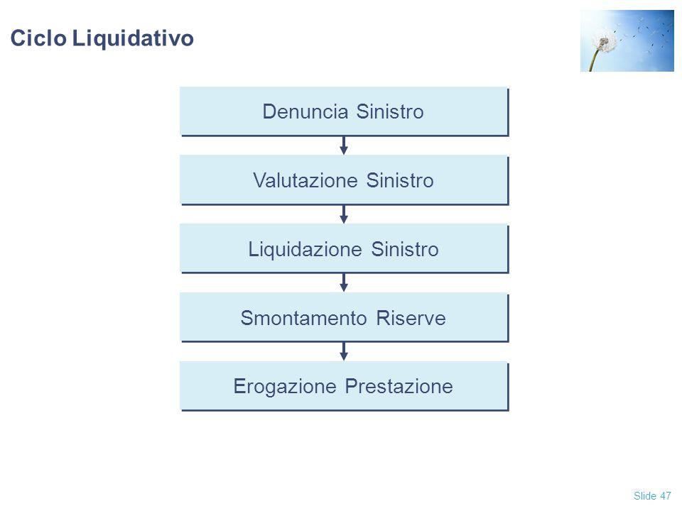 Slide 47 Ciclo Liquidativo Denuncia Sinistro Valutazione Sinistro Liquidazione Sinistro Smontamento Riserve Erogazione Prestazione