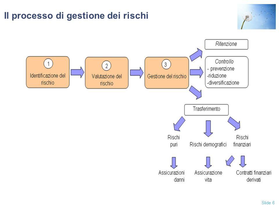 Slide 6 Il processo di gestione dei rischi